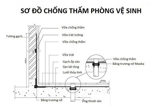 sơ đồ chống thấm nhà vệ sinh